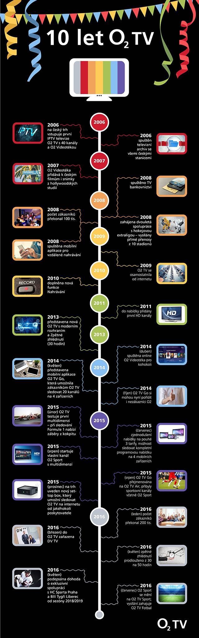 Infografika - 10 let O2 TV