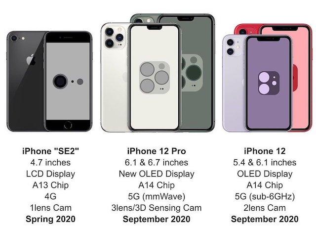 iPhone 12 a iPhone SE 2
