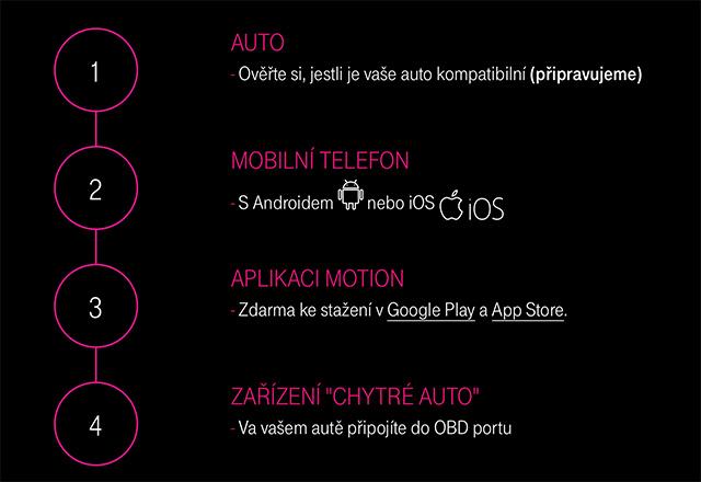 chytre_auto