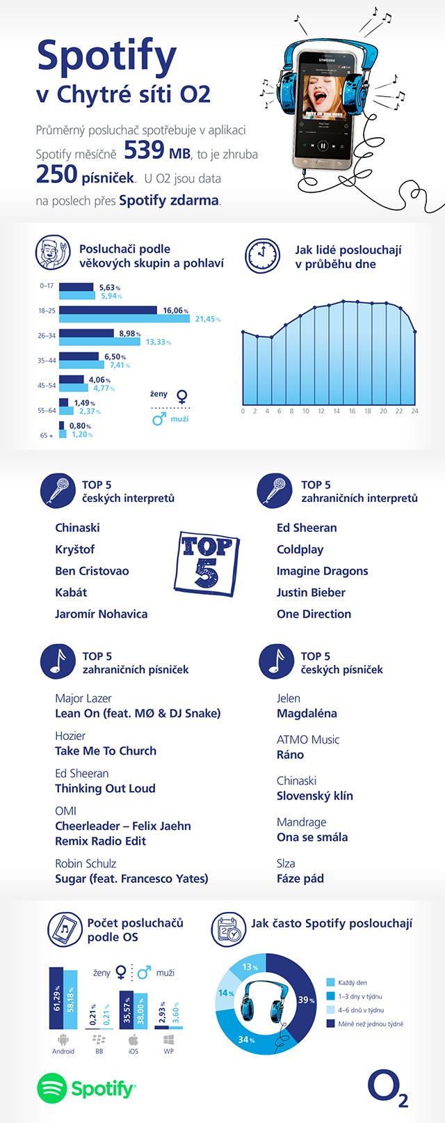 O2 + Spotify infografika
