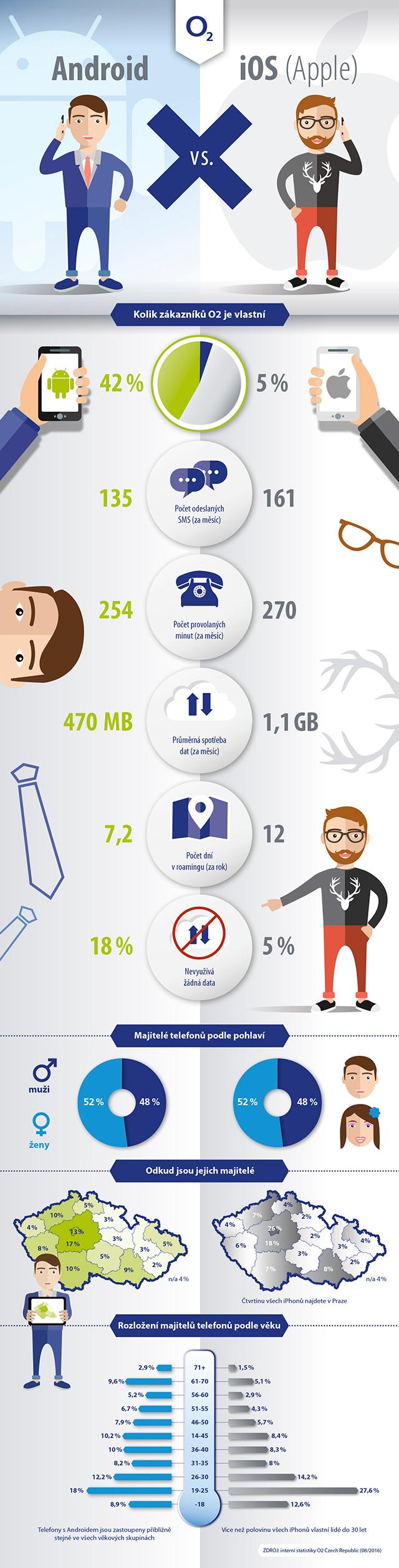 O2 infografika