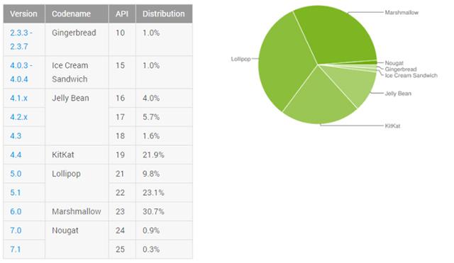 Zastoupení jednotlivých verzí Android