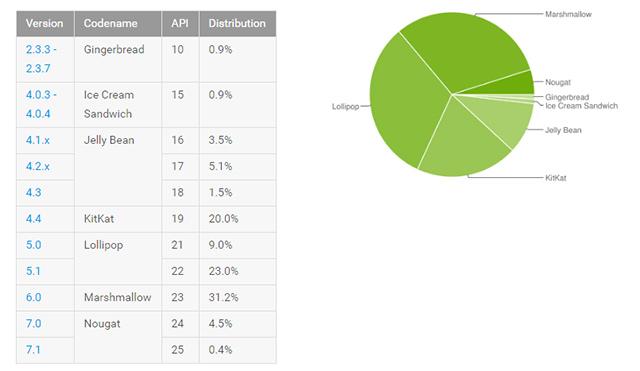 Podíl Androidu na trhu v březnu 2017