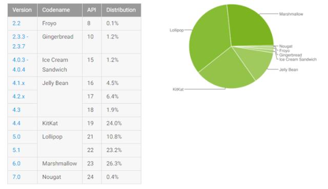 Jednotlivé verze Androidu na začátku prosince