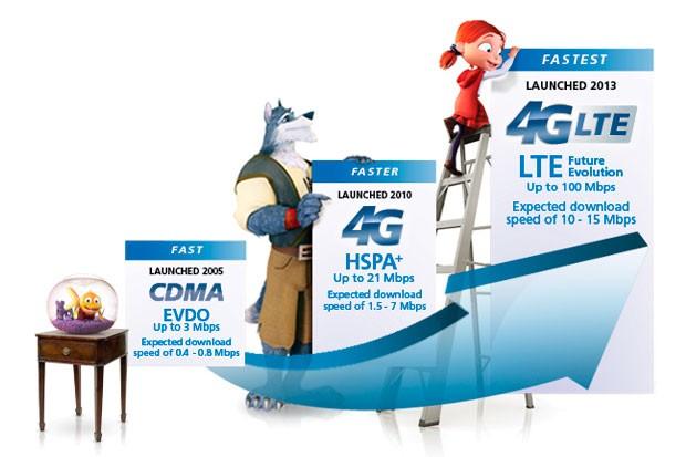 Rozšíření LTE sítí v Čechách