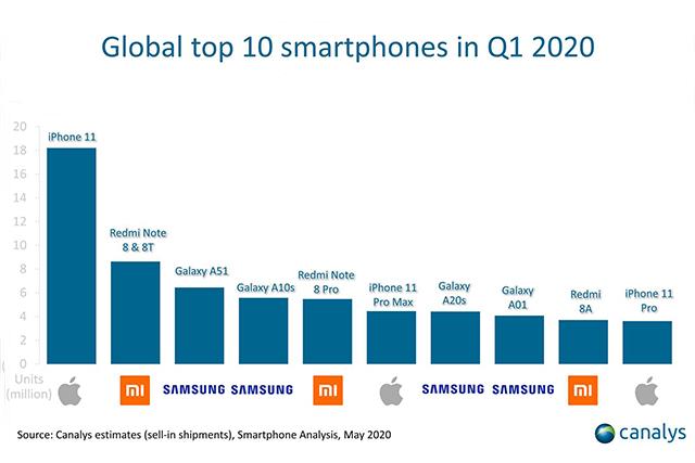 10 nejprodávanějších telefonu v prvním čtvrtletí roku 2020