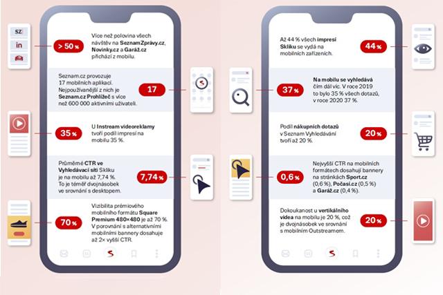 43 % vyhledávání na Seznamu pochází z mobilů
