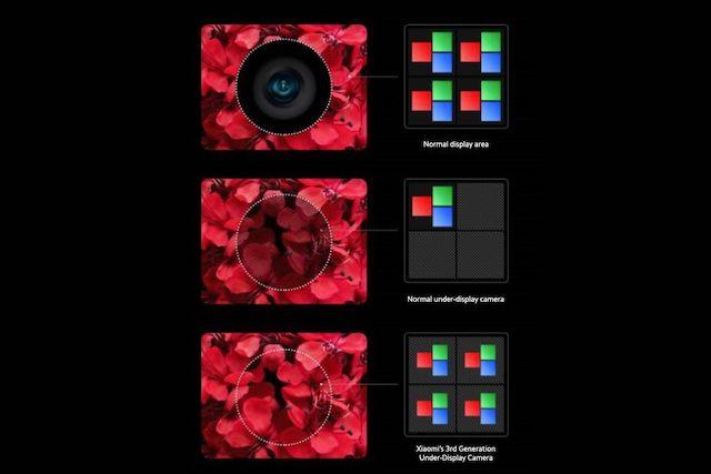 Xiaomi představilo 3. generace kamery zabudované pod displejem