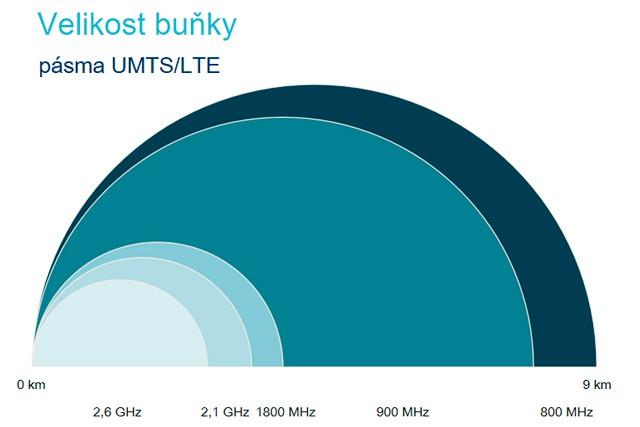 Frekvenční pásmo u LTE sítí