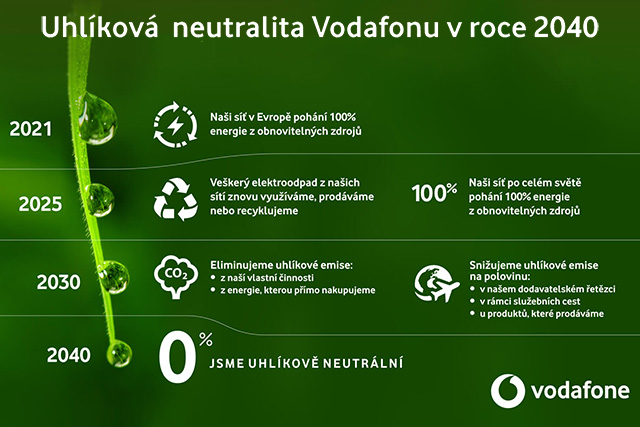Vodafone chce být do roku 2040 uhlíkově neutrální