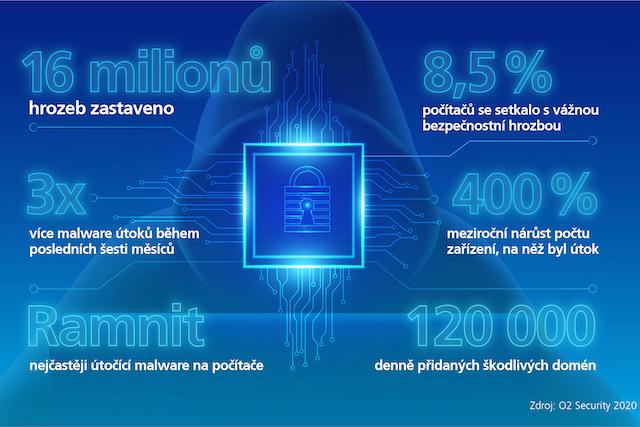 O2 Security: 8,5 % počítačů bylo ohroženo útokem