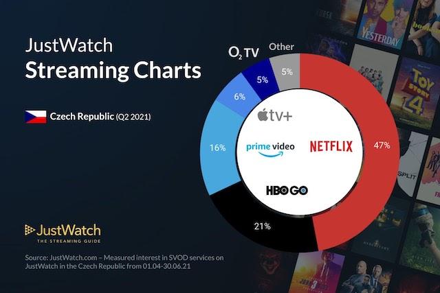 Jaké streamovací platformy v Česku vedou? Netflix ovládá polovinu trhu