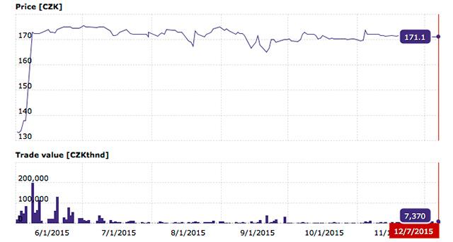 Ceny akcií CETIN