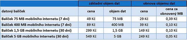 Datové balíčky pro předplacené karty O2
