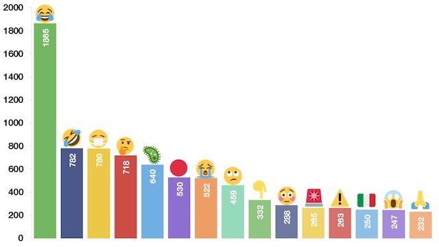 Jaké emoji jsou v době koronaviru nejpoužívanější?
