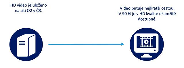 HD video v síti O2