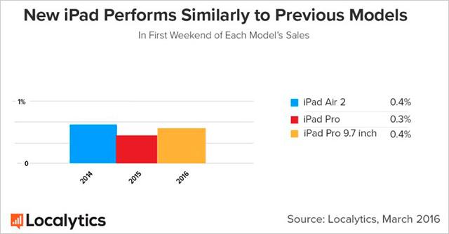 Srovnání prodejů iPadu Pro s předchozím modelem
