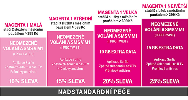 Magenta 1 - věrnostní program T-Mobile
