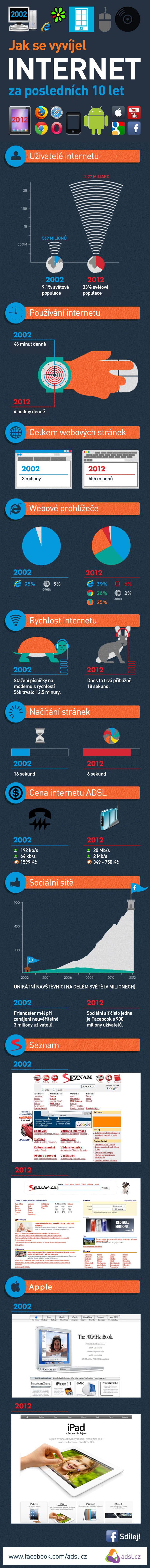 Vývoj internetu za posledních 10 let