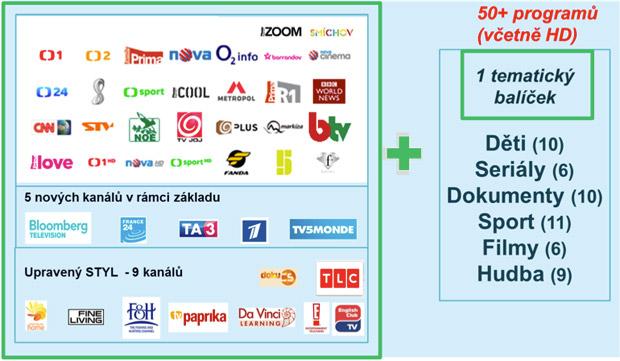 O2 TV má nově 50 programů