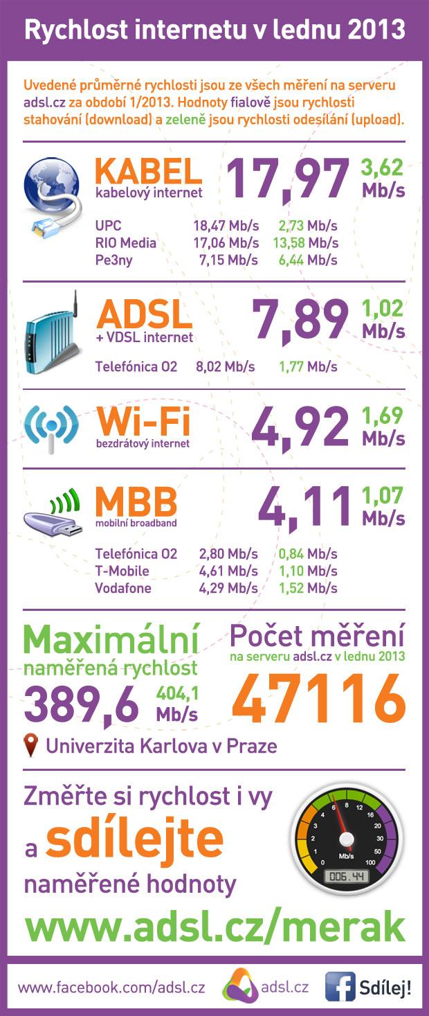 Rychlost internetu leden 2013