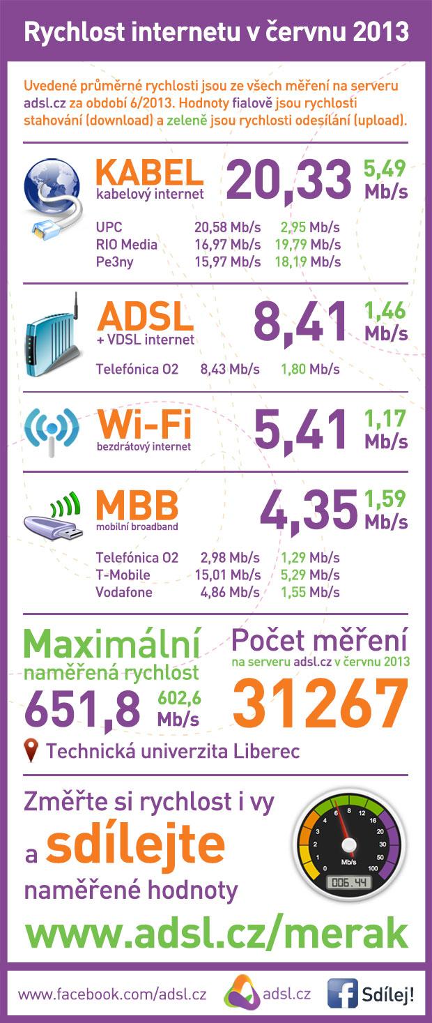 Rychlost internetu červen 2013