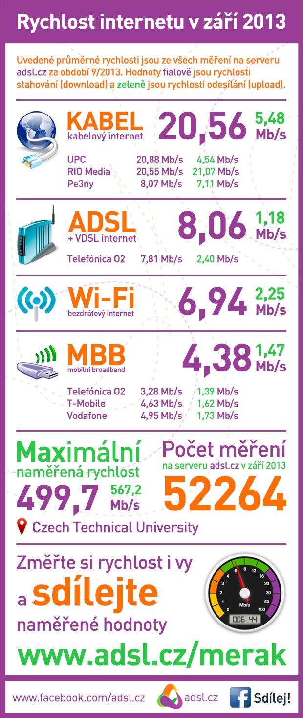 Rychlost internetu září 2013