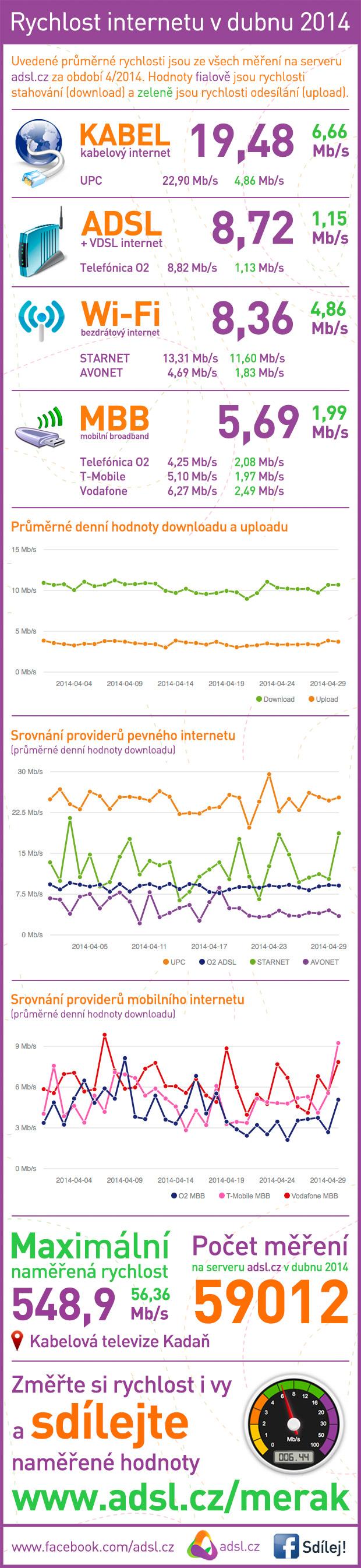 Rychlost internetu duben 2014
