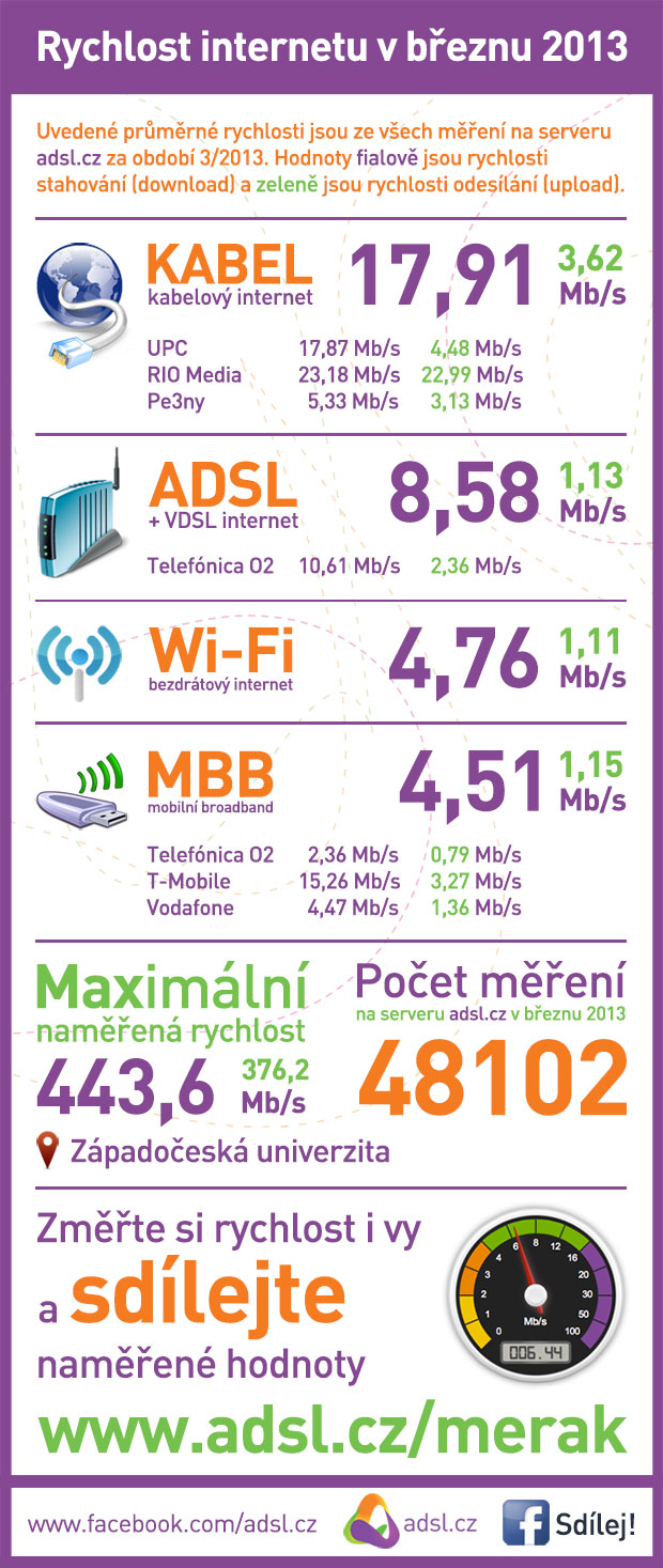 Rychlost internetu únor 2013
