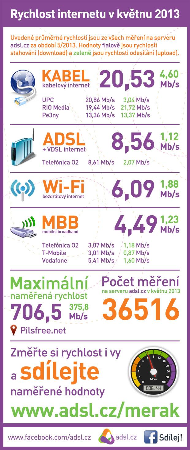 Rychlost internetu duben 2013