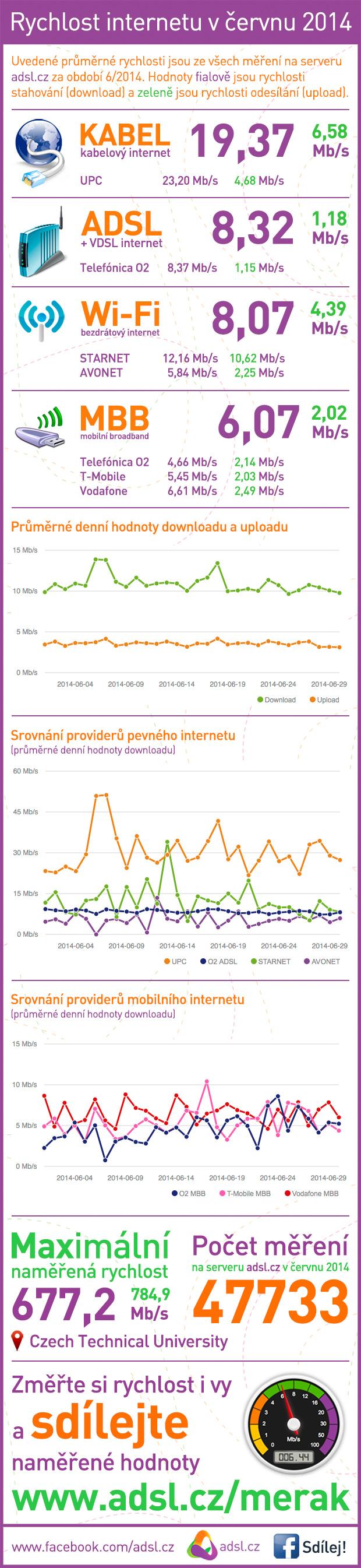 Rychlost internetu červen 2014