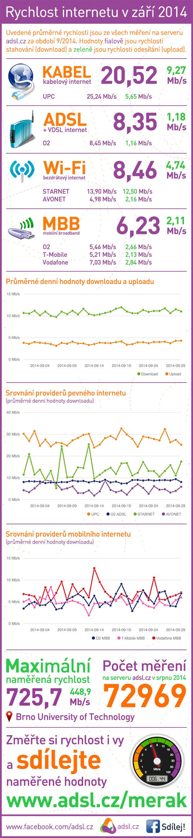Rychlost internetu září 2014