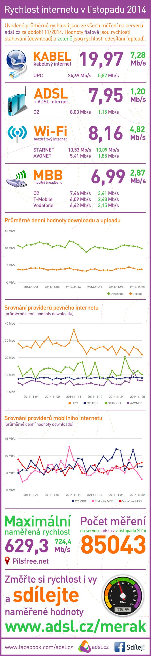 Rychlost internetu listopad 2014