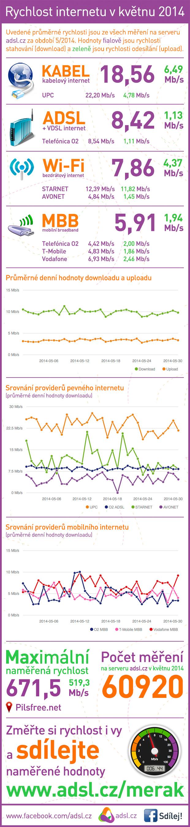 Rychlost internetu květen 2014