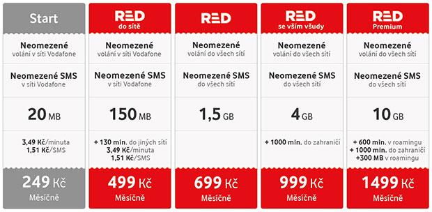 Vodafone RED přehled tarifů