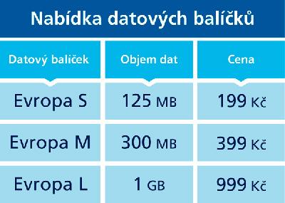 O2 datové baláčky platné od 30. dubna 2016