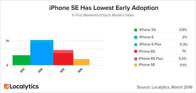 Srovnání prodejů iPhonu SE s předchozím modelem