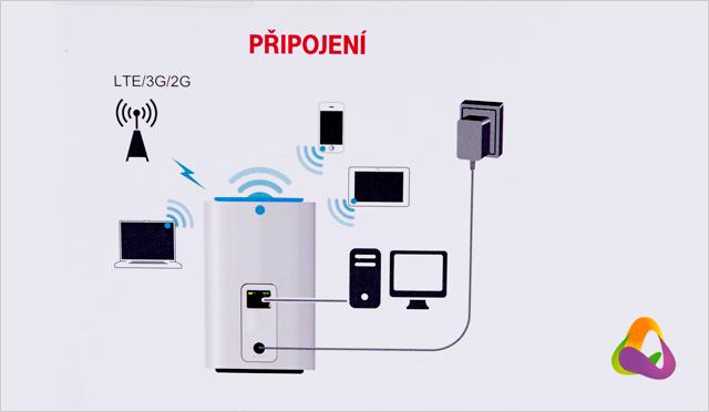 Schéma připojení Internetu bez drátu od T-Mobilu