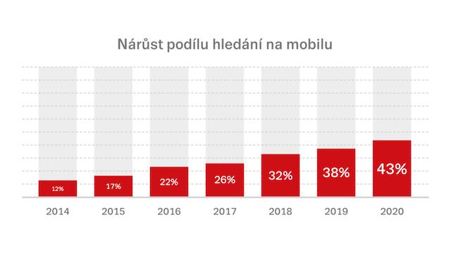 Vyhledávání na mobilech