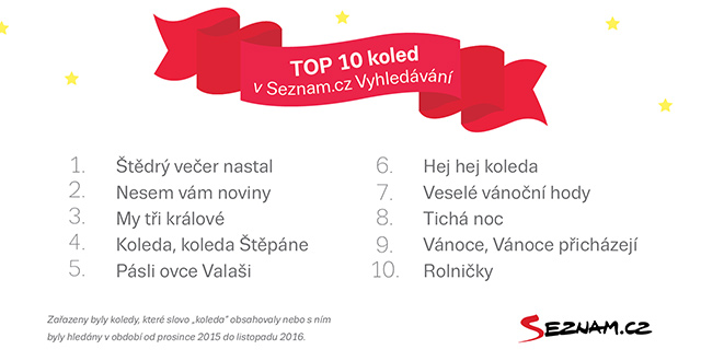 Nejvyhledávanější koledy na Seznam.cz v roce 2016