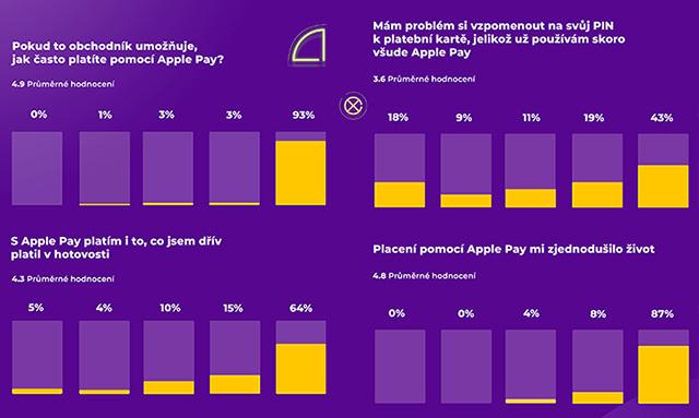 Apple Pay v Česku