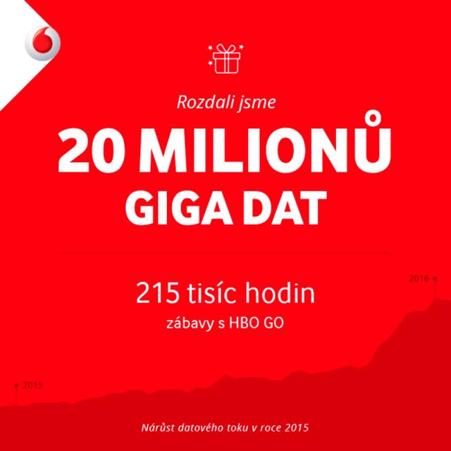 Vodafone přes Vánoce naděloval data