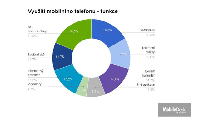Využití mobilního telefonu