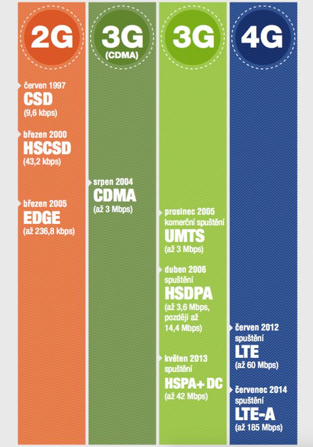 Vývoj O2 sítí od 2G po 4G